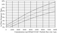 Graph aus Datenblatt